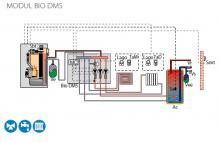 Schéma s BIO DMS